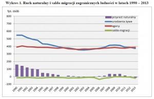 przyrost naturalny w Polsce_2013_GUS_1
