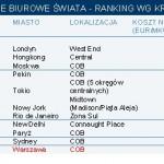 najdroższe biura CiW _wykres
