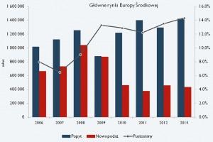 Glowne rynki europy srodk. _CiW