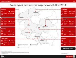 Polski rynek powierzchni magazynowych w I kw. 2014 r.