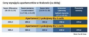 Sun & Snow_ceny wynajmu_Kraków_2014_05