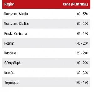 ceny gruntów przemys. w Polsce_VI2014