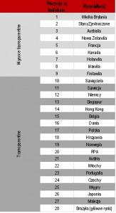 indeks transparentności _JLL, 2013