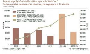 wykres 1 _knight frank_biura kraków_2Q2014