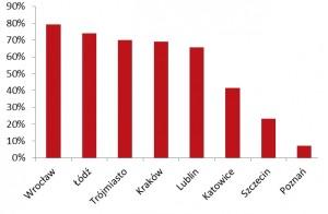 wykres JLL_ centra BPO