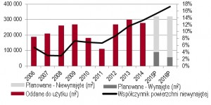 wykres 1 JLL biura2014