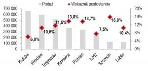 wykres 2- biura 2014 JLL