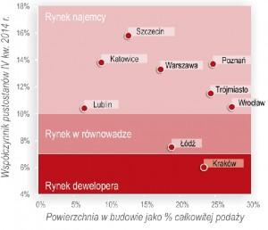 wykres 3, jll