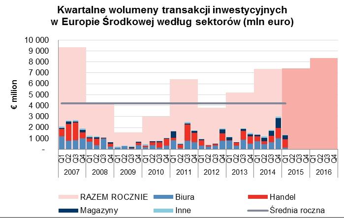 ciw_transakcje wg sektorów