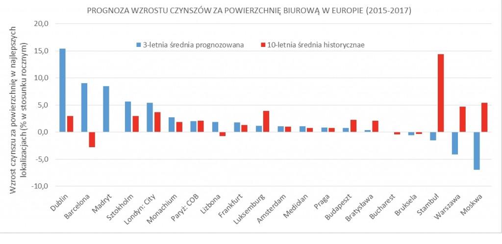 CiW_ prognoza wzrostu czynszów biurowych w Europie _03.07.2015