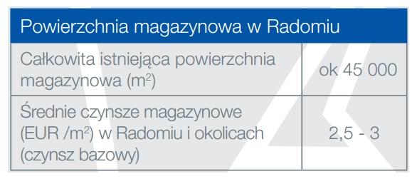 Powierzchnia_magazynowa Radom