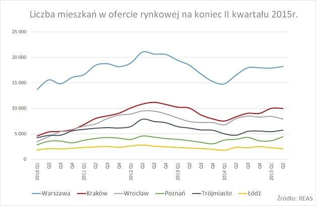 reas_ liczba mieszkań w ofercie rynk. _VII2015