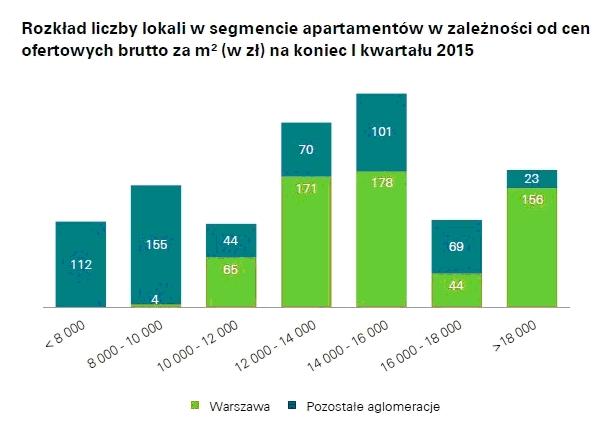 reas_ rozkład liczby apartamentów _lipiec 2015