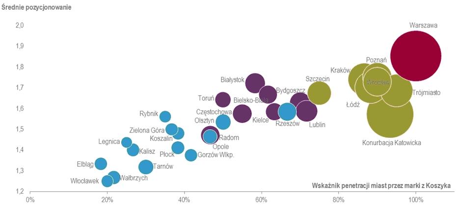 wykres badanie centrów handl. w Polsce _JLL_VI 2015