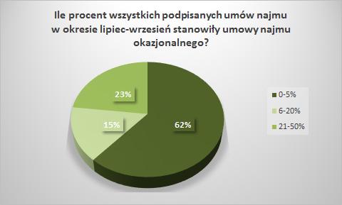 Wykres_procent_umowy