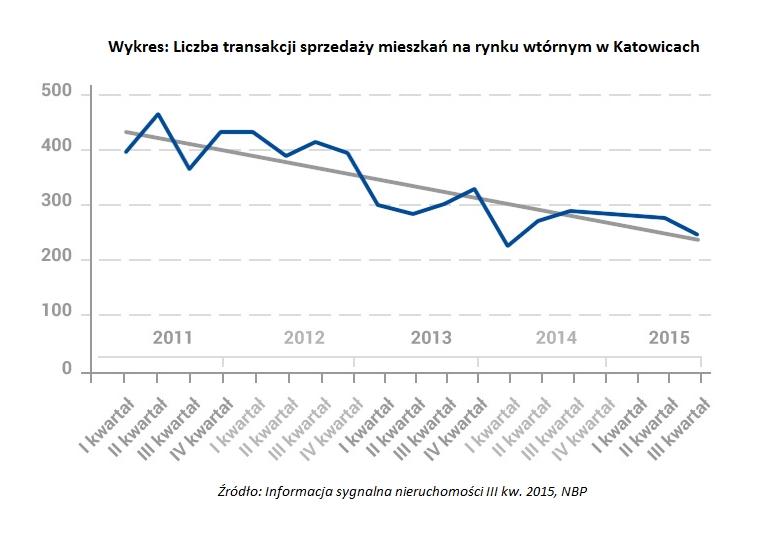 sprzedaż mieszkań w Katowicach IIIq 2015