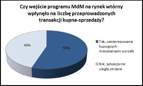 wykres 3_liczba_transakcji